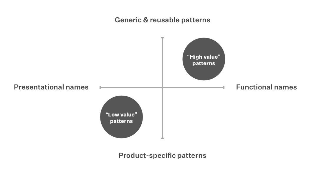"A graph with two intersecting axes. ""Low value patterns"" is plotted in the bottom left, between ""Product-specific patterns"" and ""Presentational names"". ""High value patterns"" is plotted in the top right, between ""Generic and reusable patterns"" and ""Functional names""."