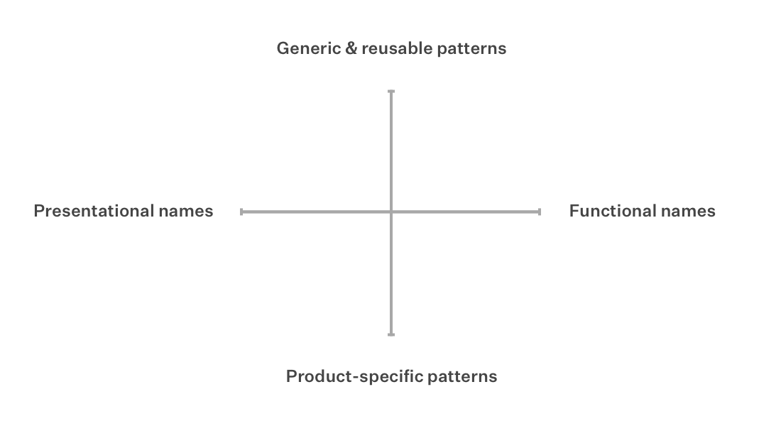 "A graph with two intersecting axes. Horizontal axis ranges from ""Presentational names"" on the left, to ""Functional names"" on the right. Vertical axis ranges from ""Product-specific patterns"" on the bottom, to ""Generic and reusable patterns"" up top."