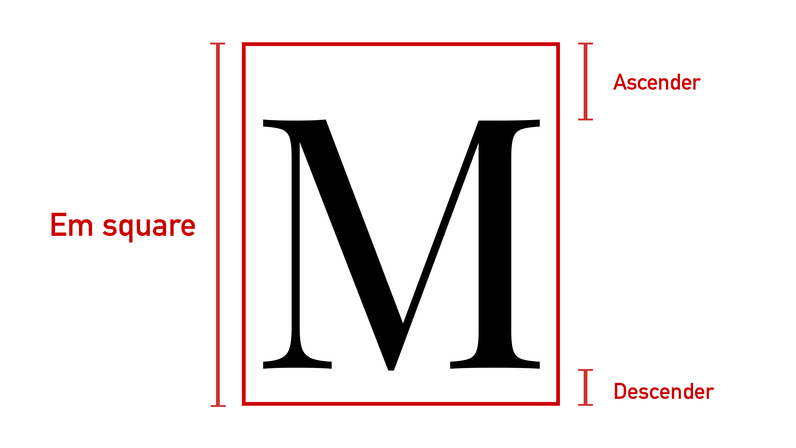 In a typeface, an em square is the box upon which a single glyph is drawn. There is space reserved at the top and bottom of the square for a glyph's ascenders or descenders.
