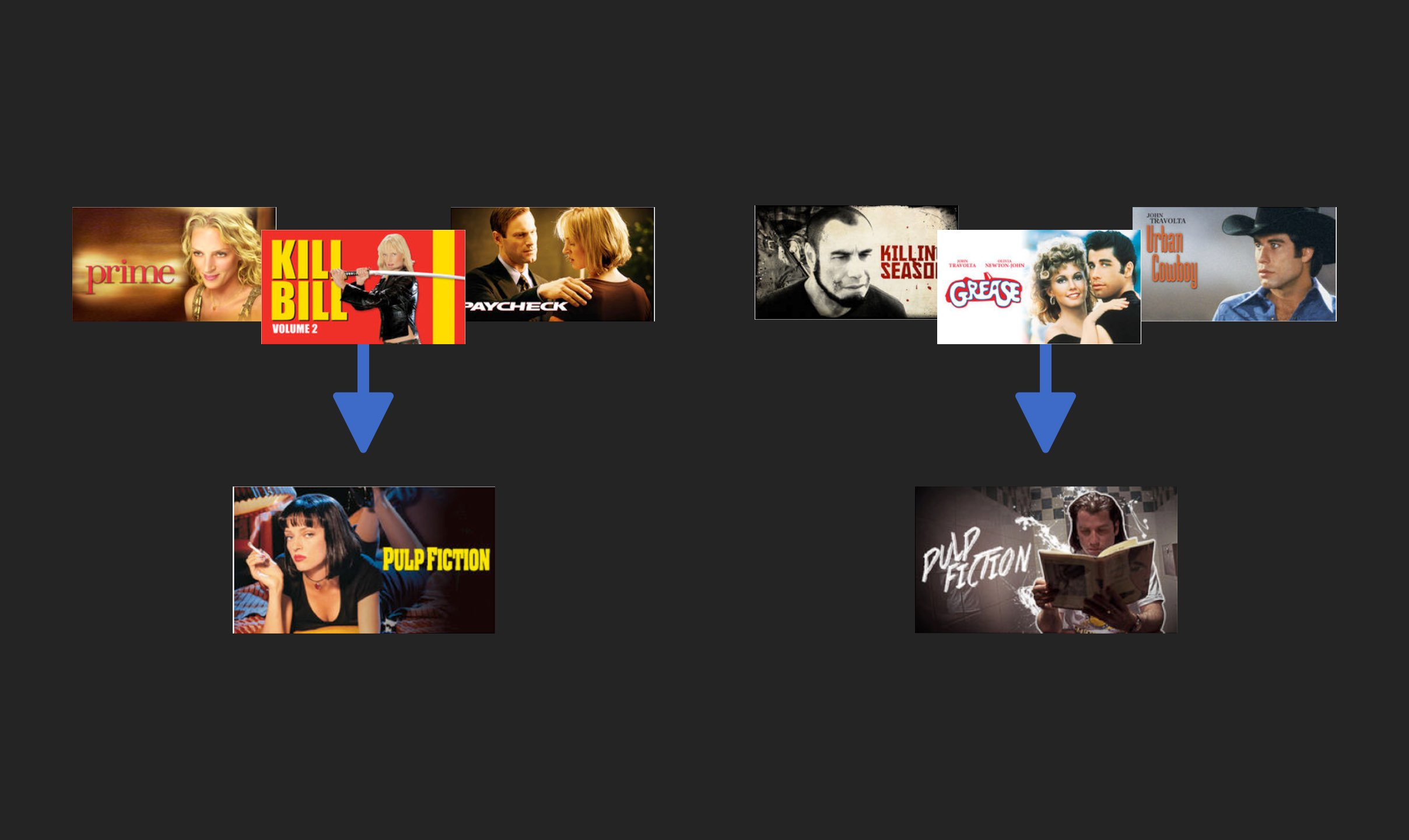 A series of movie posters showing how your Netflix viewing history determines whether the Pulp Fiction artwork shows either Uma Thurman or John Travolta.